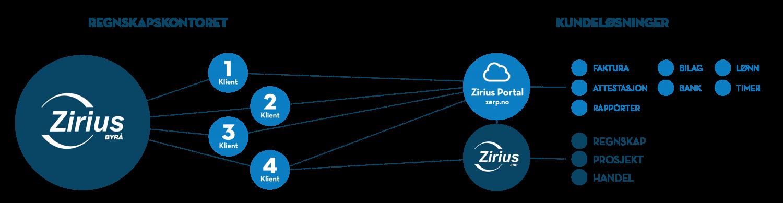 Regnskapskontor og kundeløsninger Zirius Portal og Byrå